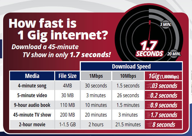 How Fast is 1 Gig Internet?